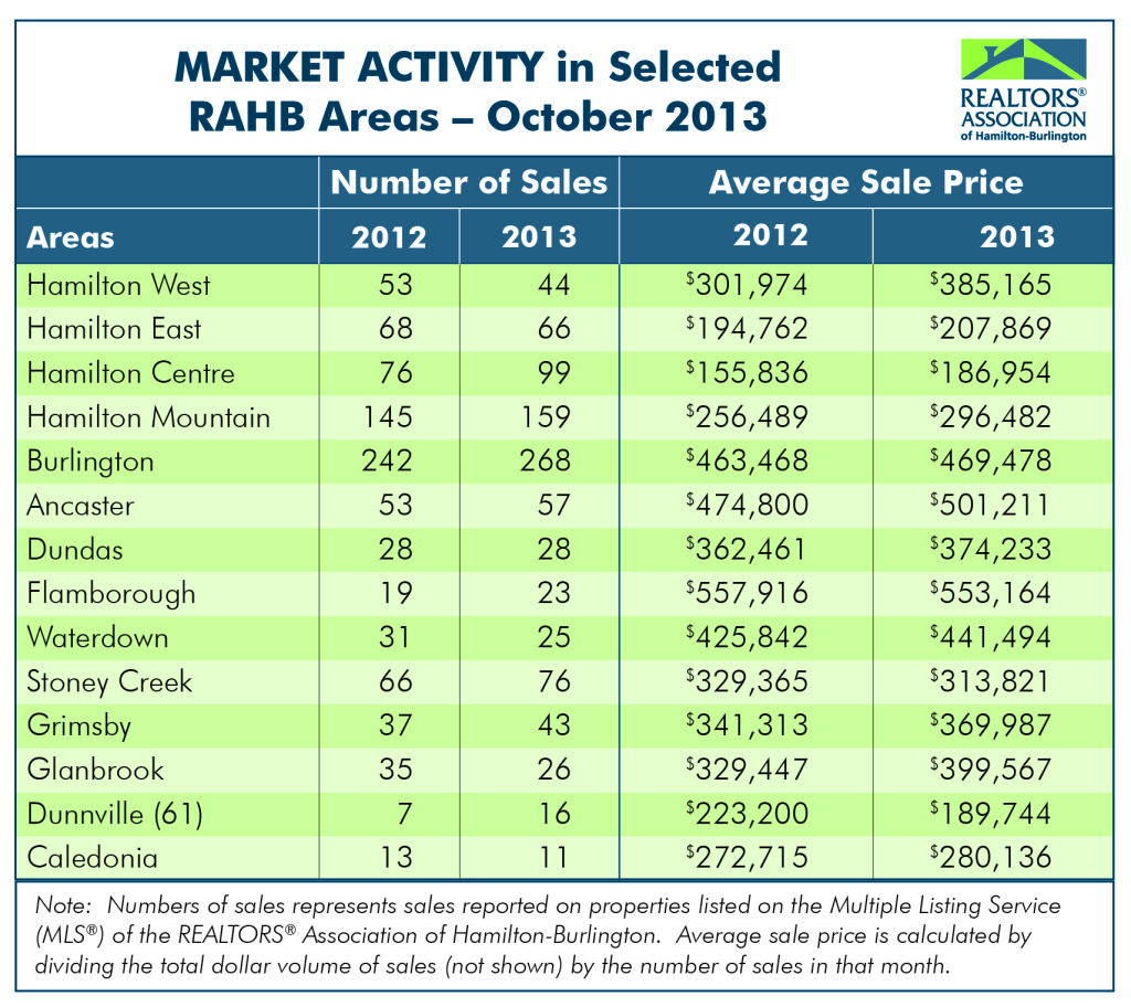 RAHB Market Activity for October