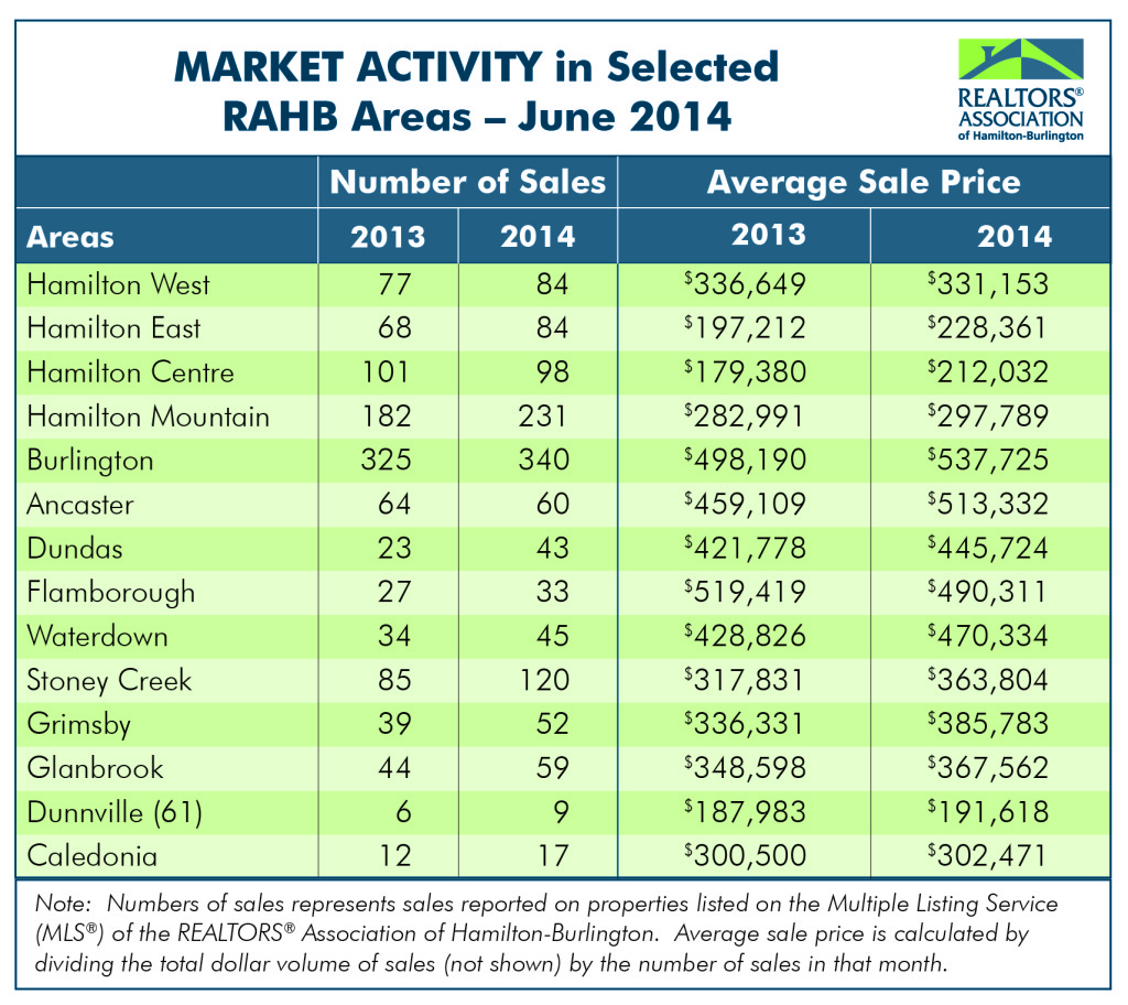 RAHB Market Activity for June