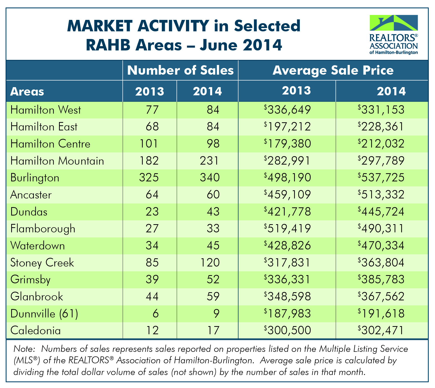Graph of home sales and average sale price