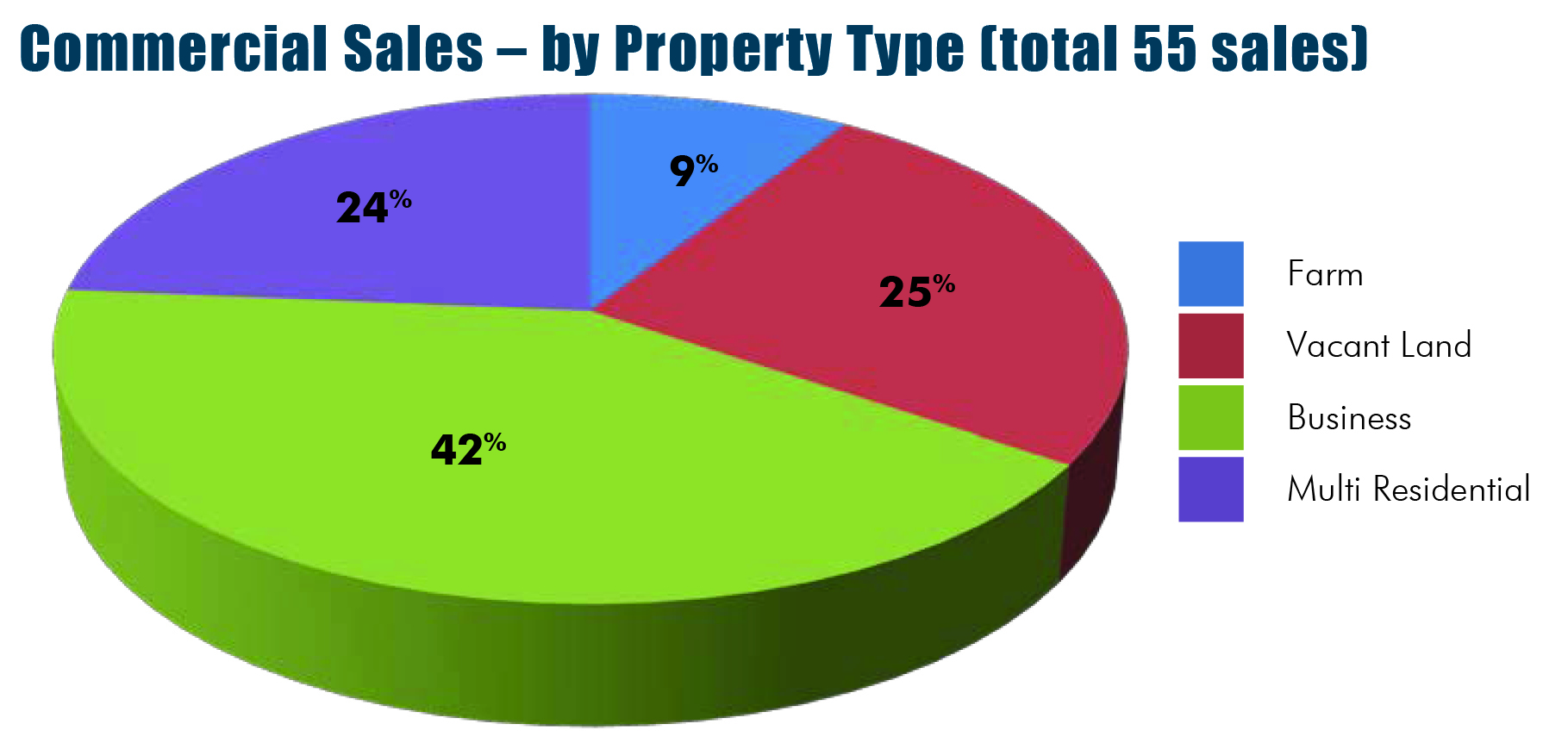 Commercial Property Types : Business issues for today s real estate market