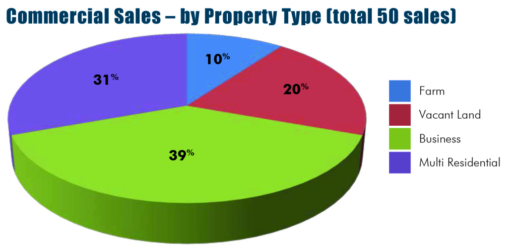 Commercial Property Types : Commercial sales by property type october