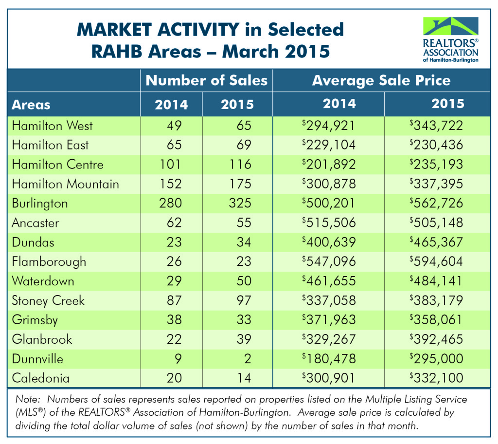 RAHB Market Activity for March