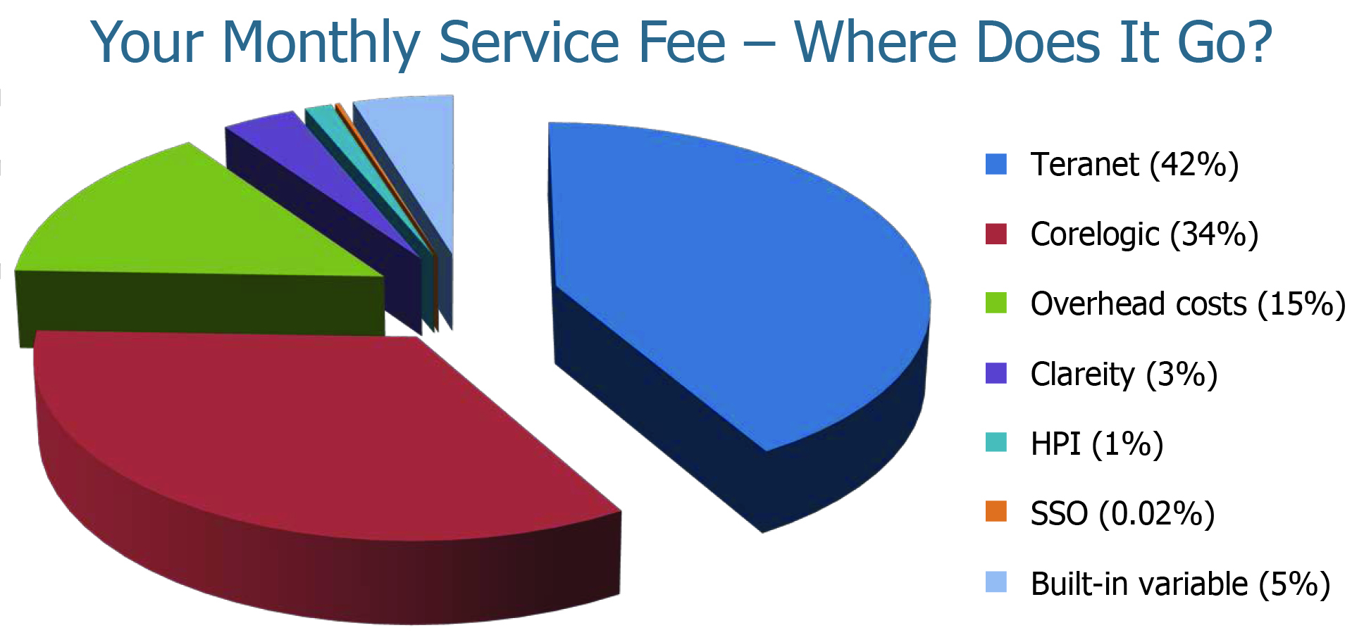 Monthly Fee
