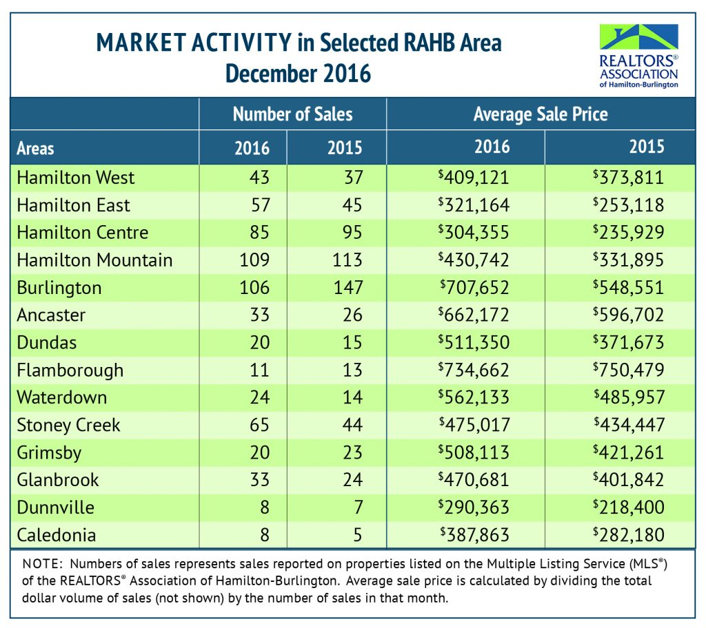 RAHB Market Activity for December