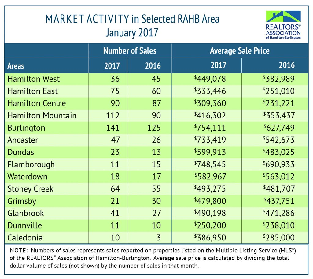 RAHB Market Activity for Jan