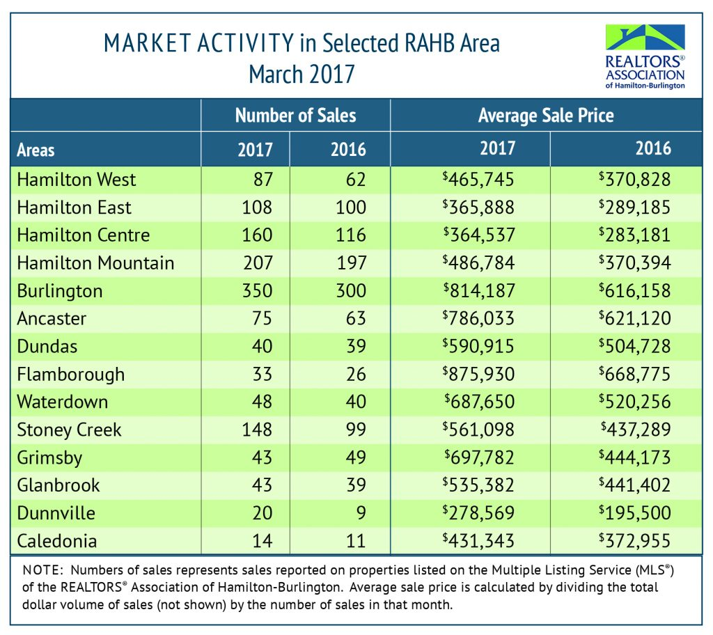 RAHB Market Activity for Mar