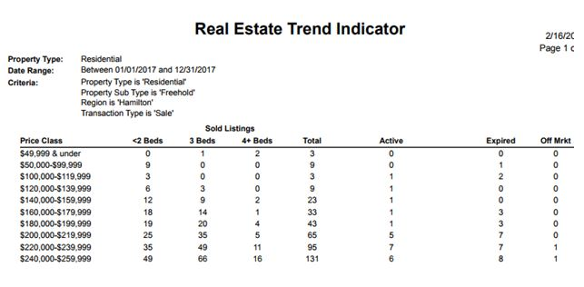 Real Estate Trend Indicator